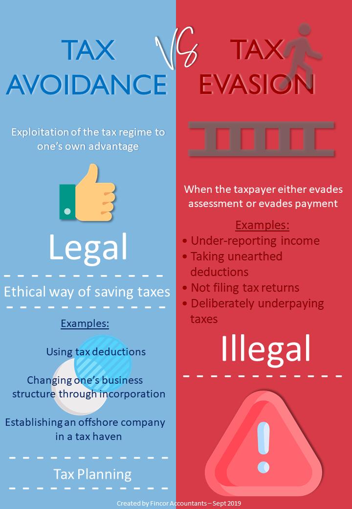 Tax Tax Avoidance Tax Evasion Fincor
